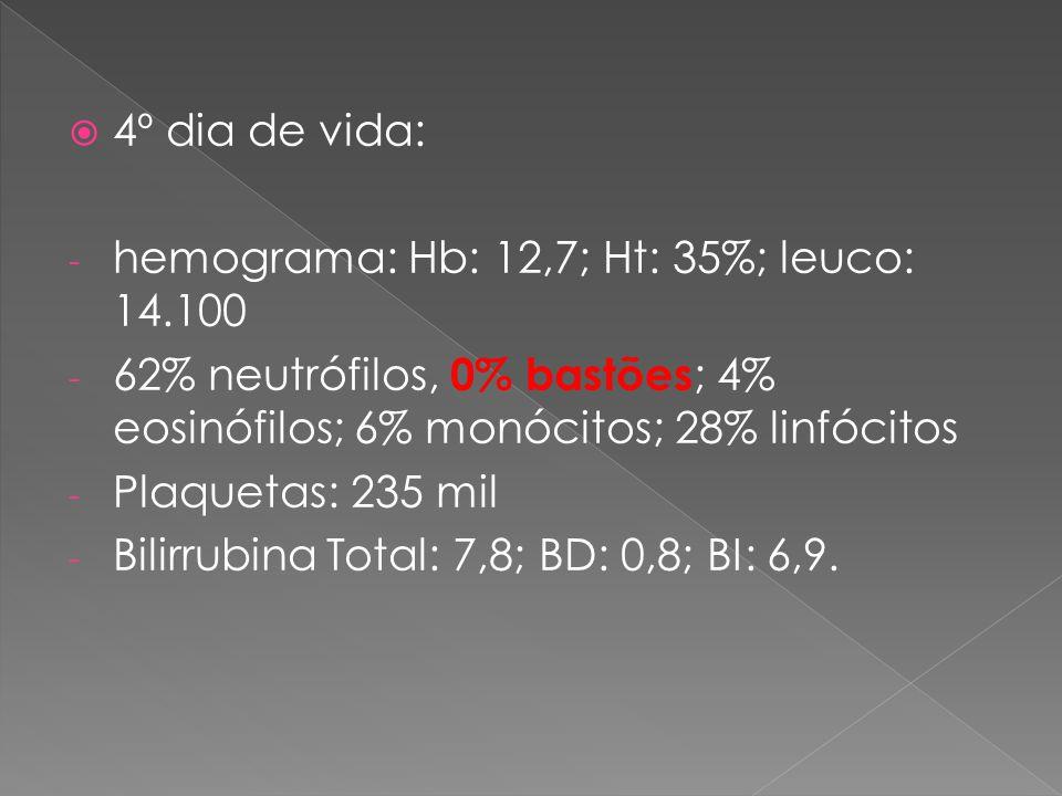 4º dia de vida: hemograma: Hb: 12,7; Ht: 35%; leuco: 14.100. 62% neutrófilos, 0% bastões; 4% eosinófilos; 6% monócitos; 28% linfócitos.