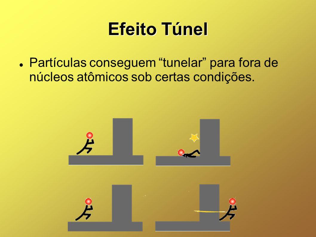 Efeito Túnel Partículas conseguem tunelar para fora de núcleos atômicos sob certas condições.