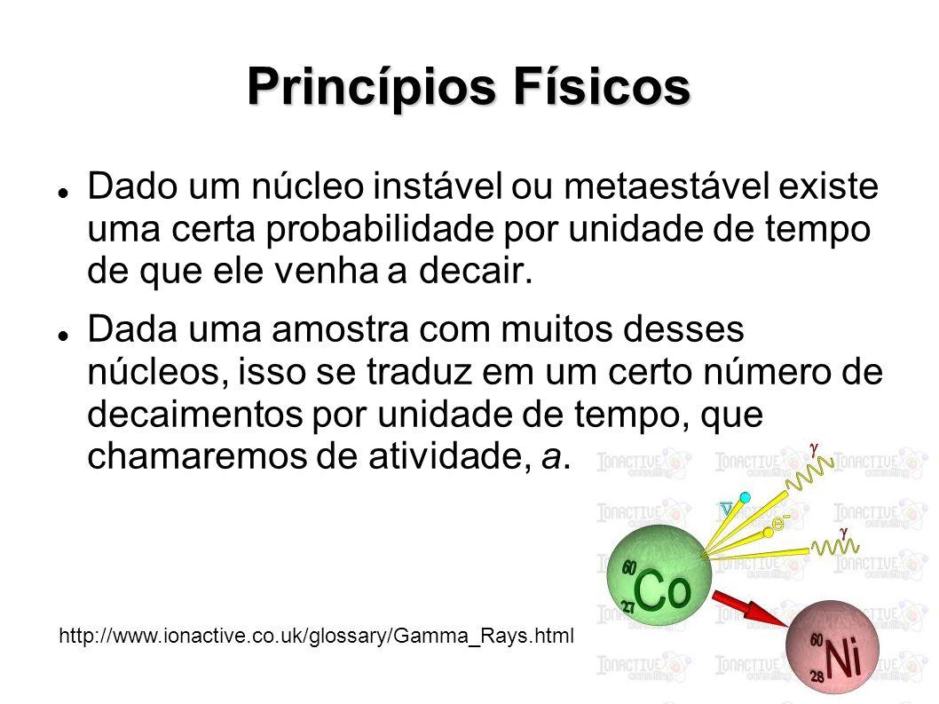 Princípios Físicos Dado um núcleo instável ou metaestável existe uma certa probabilidade por unidade de tempo de que ele venha a decair.