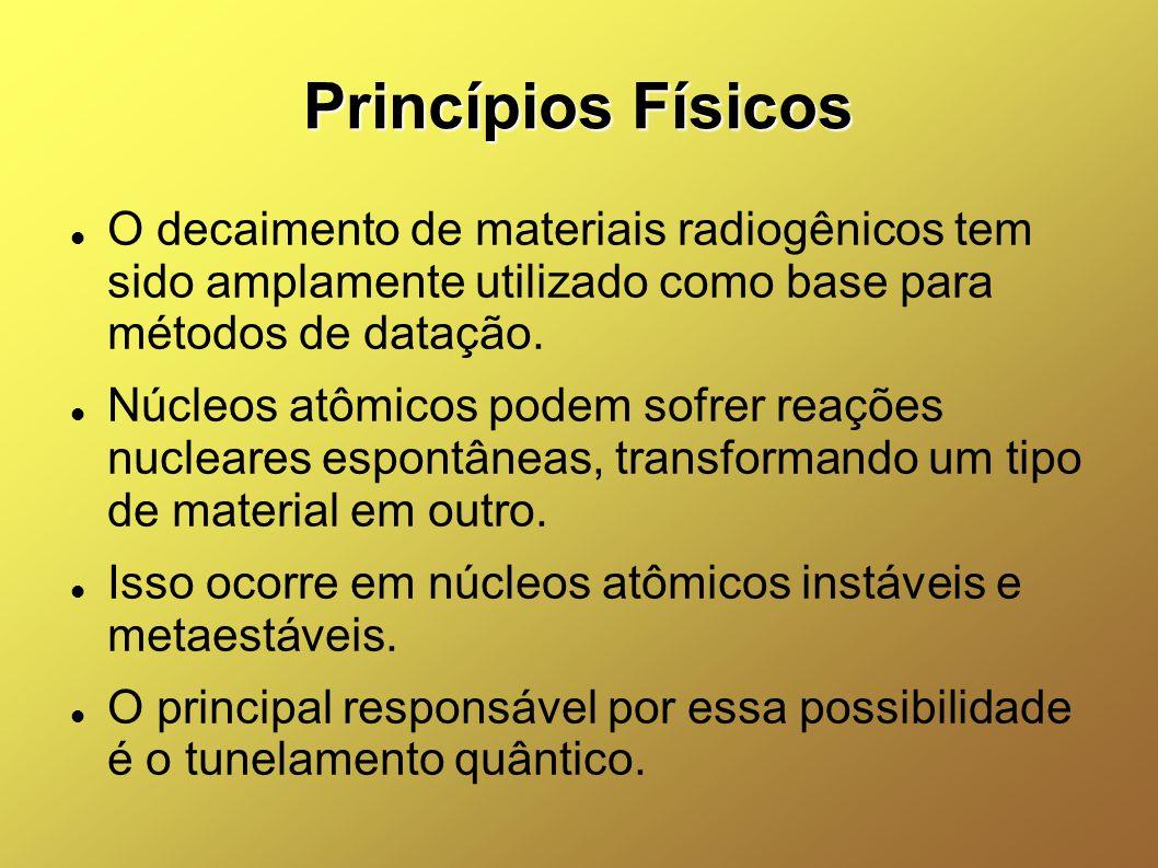 Princípios Físicos O decaimento de materiais radiogênicos tem sido amplamente utilizado como base para métodos de datação.