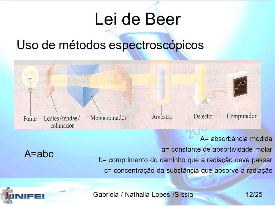 Lei de Beer Uso de métodos espectroscópicos A=abc