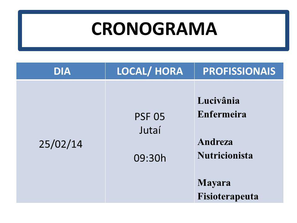 CRONOGRAMA DIA LOCAL/ HORA PROFISSIONAIS 25/02/14 PSF 05 Jutaí 09:30h