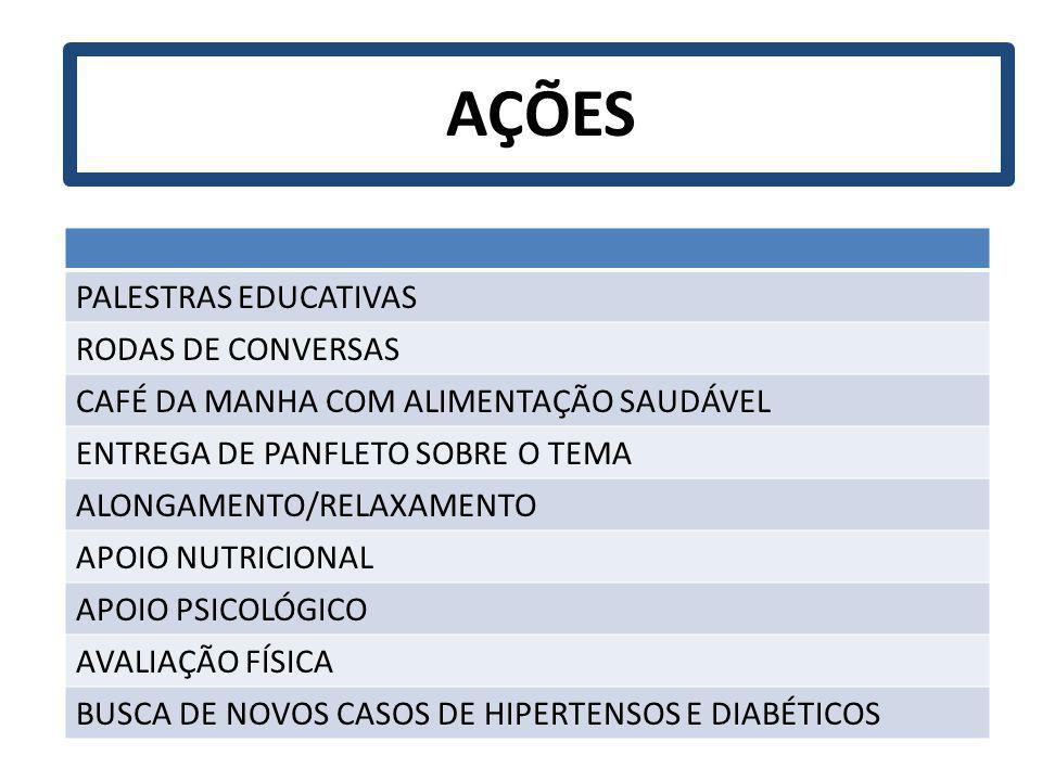 AÇÕES PALESTRAS EDUCATIVAS RODAS DE CONVERSAS