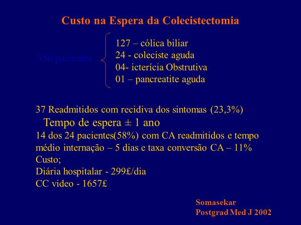 Custo na Espera da Colecistectomia