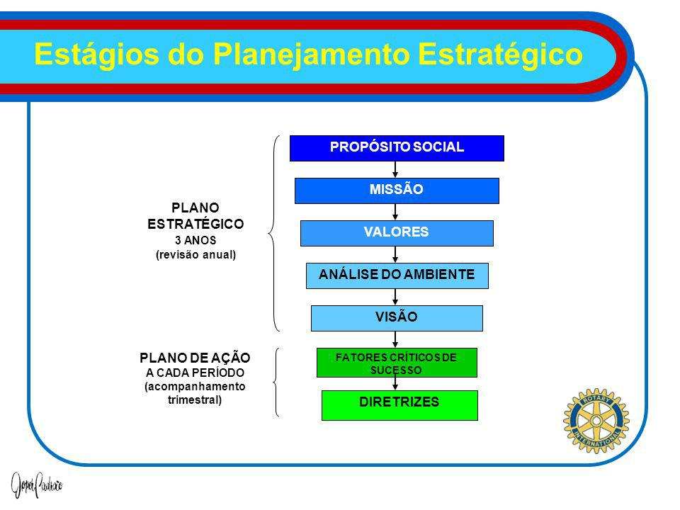 Estágios do Planejamento Estratégico