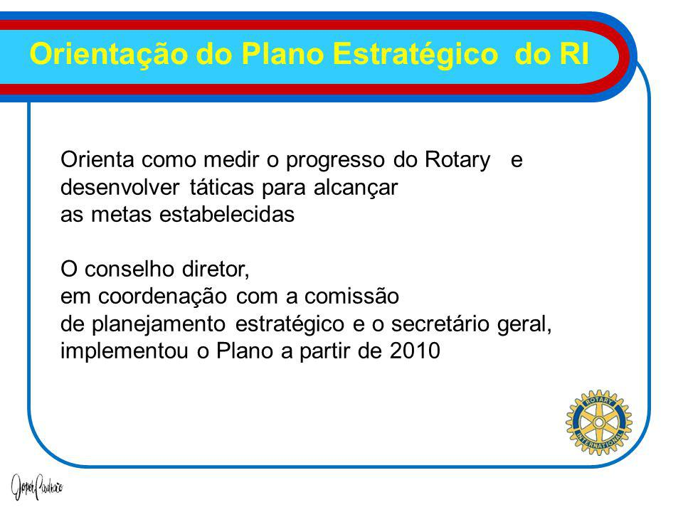 Orientação do Plano Estratégico do RI
