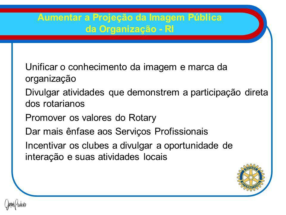Aumentar a Projeção da Imagem Pública da Organização - RI