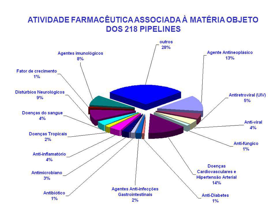 ATIVIDADE FARMACÊUTICA ASSOCIADA À MATÉRIA OBJETO DOS 218 PIPELINES