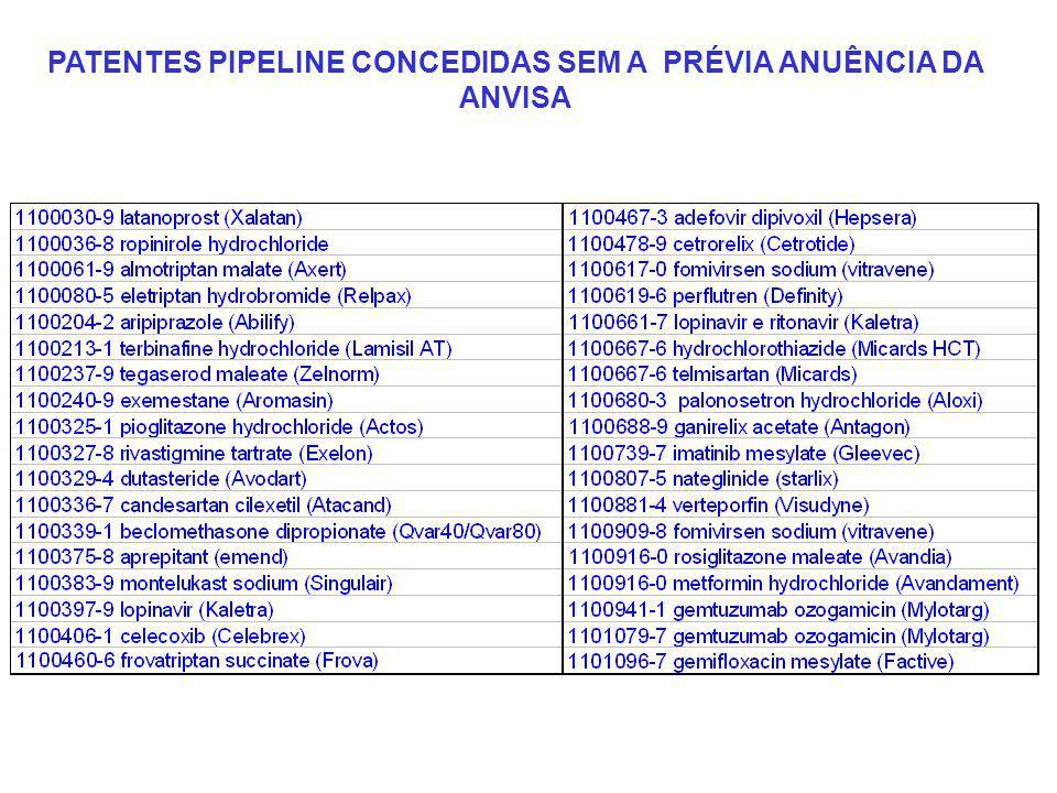 PATENTES PIPELINE CONCEDIDAS SEM A PRÉVIA ANUÊNCIA DA ANVISA