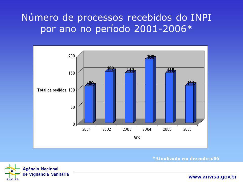 Número de processos recebidos do INPI por ano no período 2001-2006*