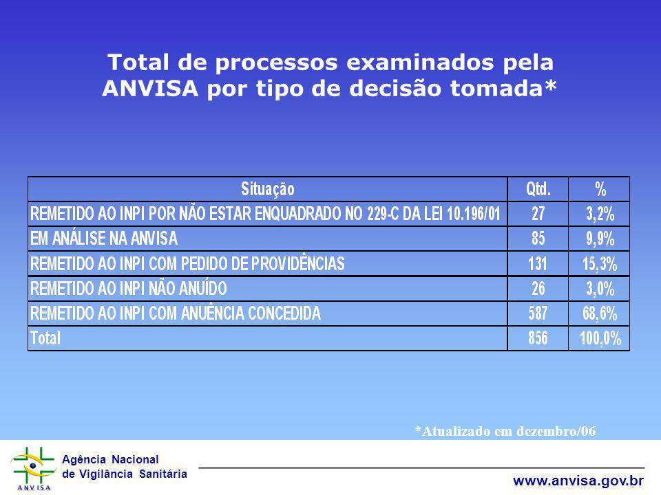 Total de processos examinados pela ANVISA por tipo de decisão tomada*