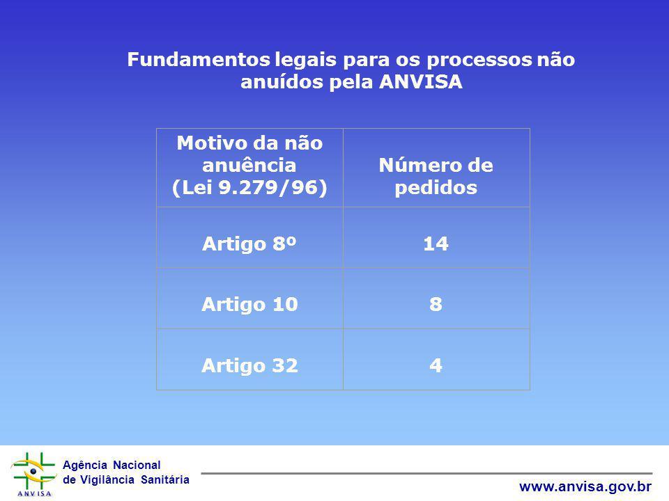 Fundamentos legais para os processos não anuídos pela ANVISA