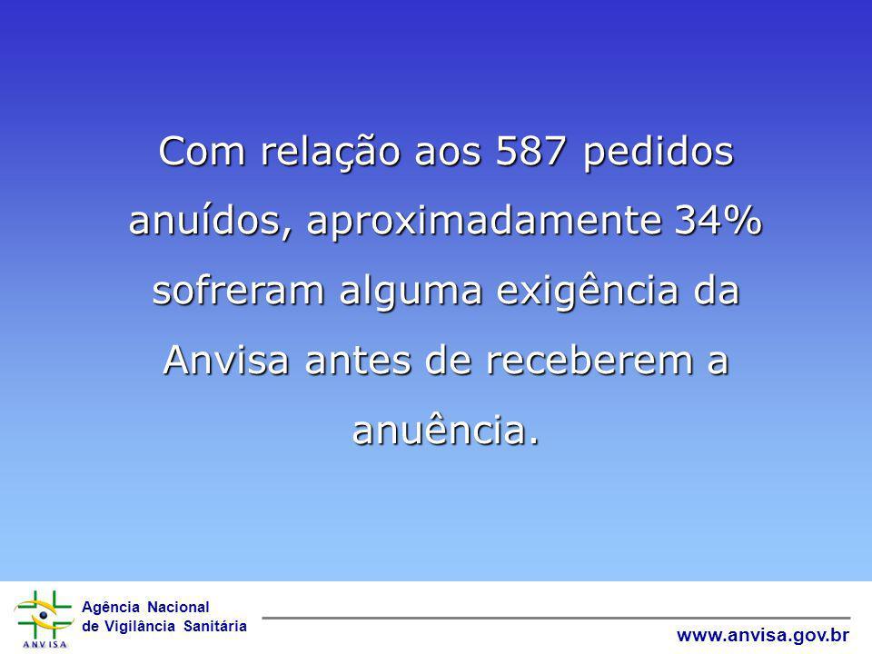 Com relação aos 587 pedidos anuídos, aproximadamente 34% sofreram alguma exigência da Anvisa antes de receberem a anuência.