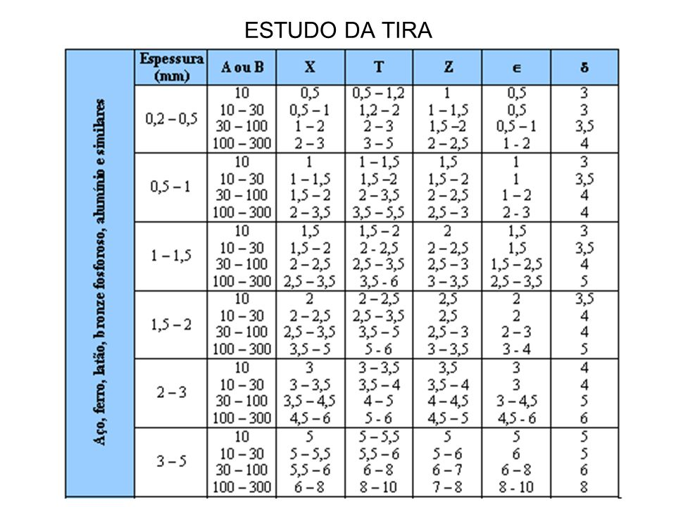 ESTUDO DA TIRA