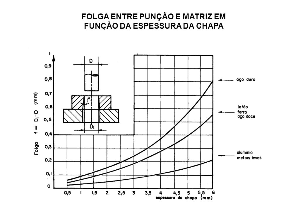 FOLGA ENTRE PUNÇÃO E MATRIZ EM FUNÇÀO DA ESPESSURA DA CHAPA