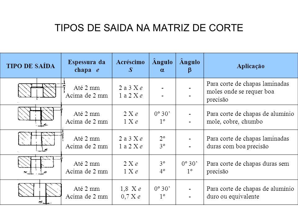 TIPOS DE SAIDA NA MATRIZ DE CORTE