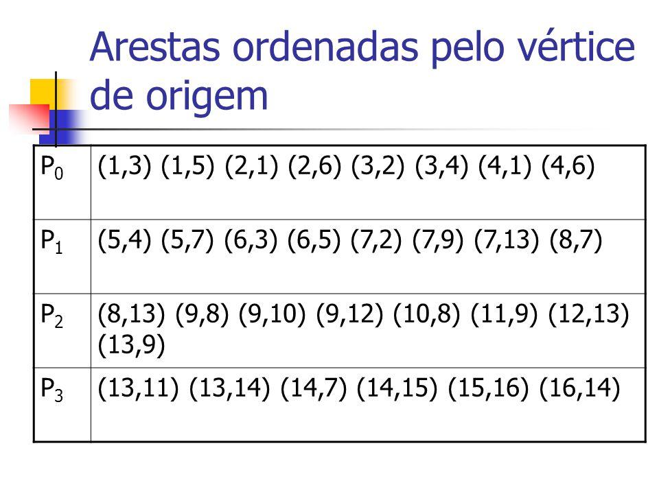 Arestas ordenadas pelo vértice de origem
