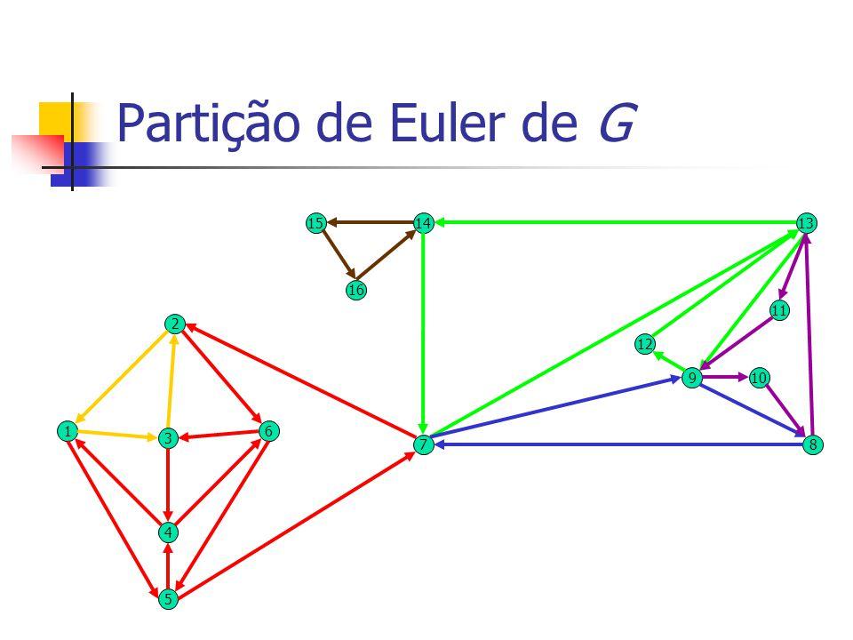 Partição de Euler de G 15 14 13 16 11 2 12 9 10 1 6 3 7 8 4 5