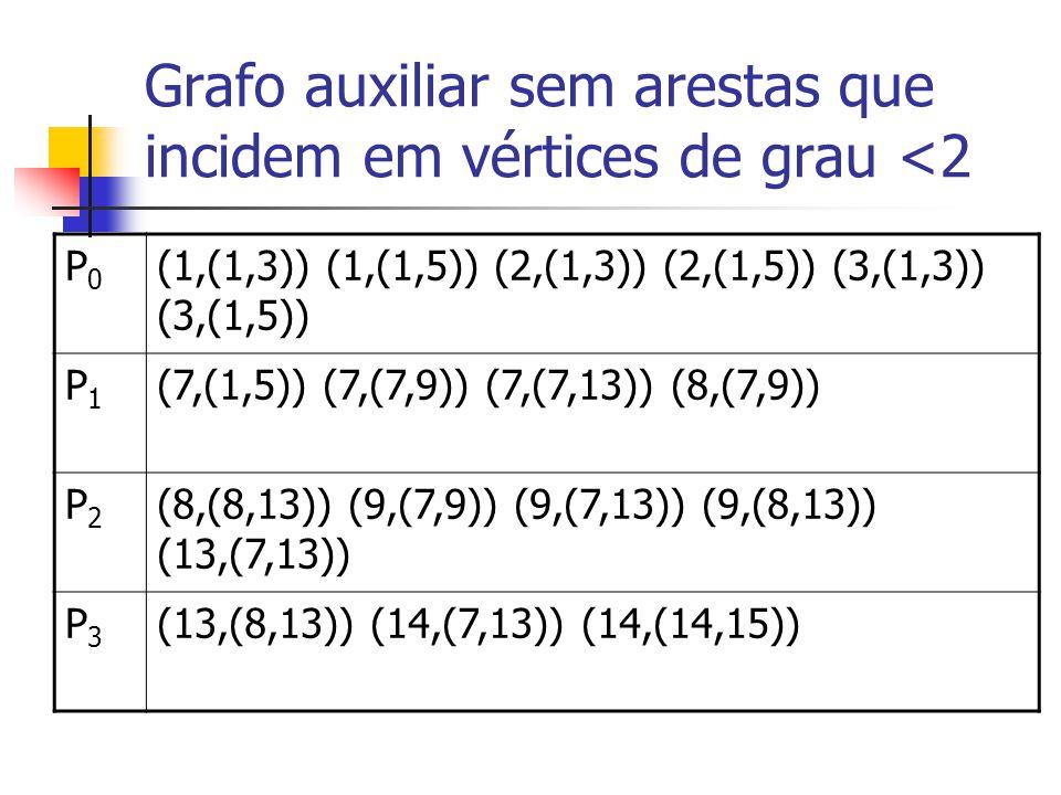 Grafo auxiliar sem arestas que incidem em vértices de grau <2