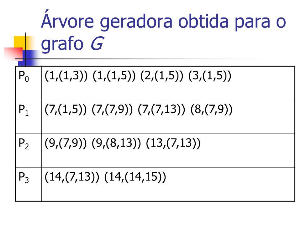 Árvore geradora obtida para o grafo G