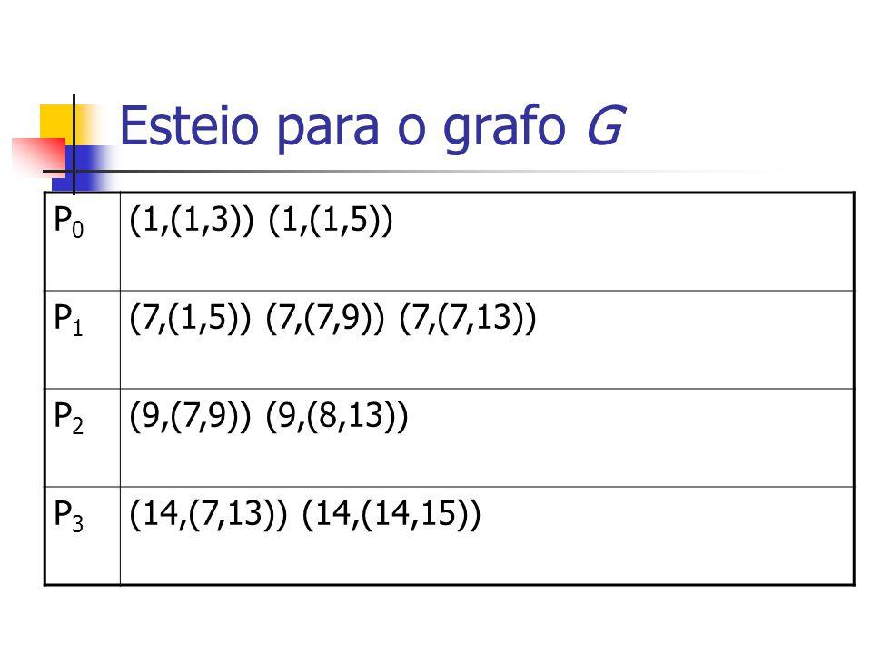 Esteio para o grafo G P0 (1,(1,3)) (1,(1,5)) P1