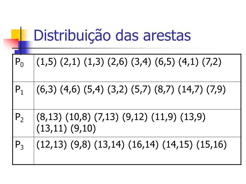 Distribuição das arestas