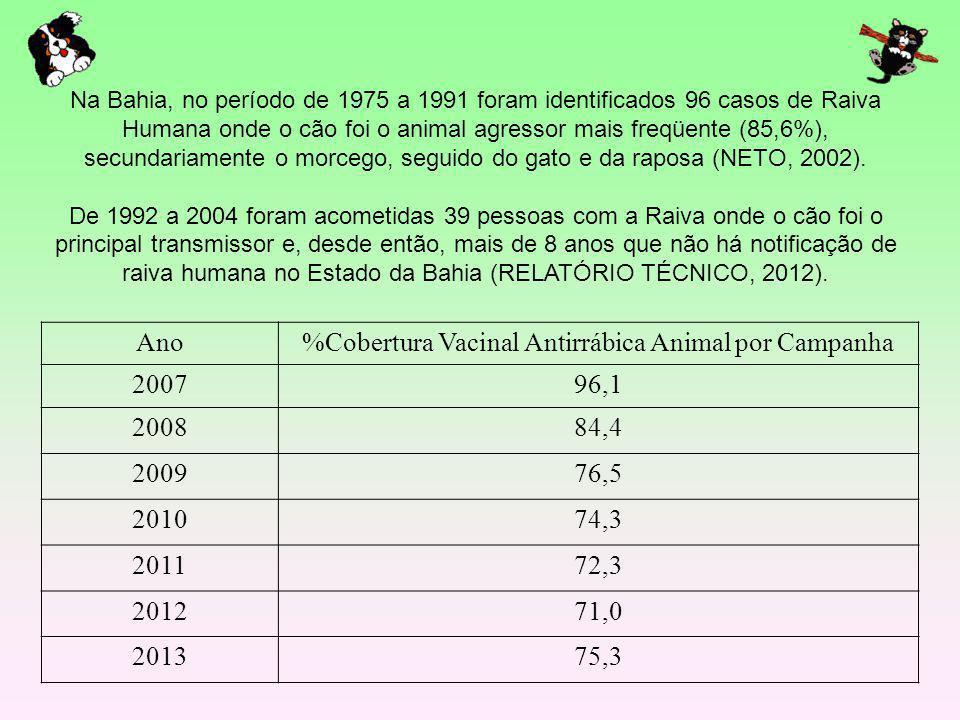 %Cobertura Vacinal Antirrábica Animal por Campanha