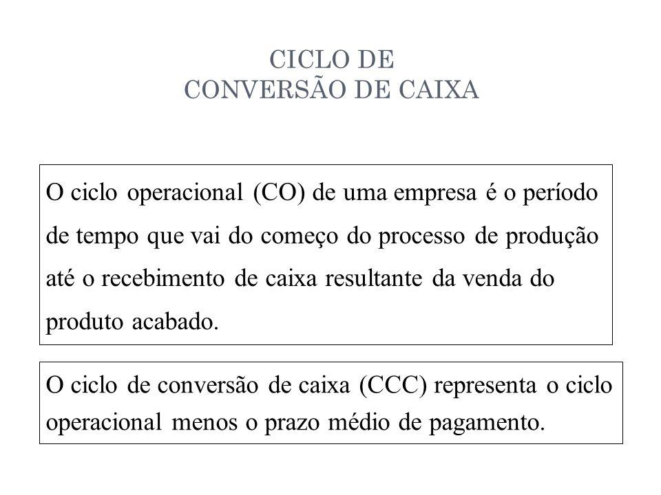 CICLO DE CONVERSÃO DE CAIXA