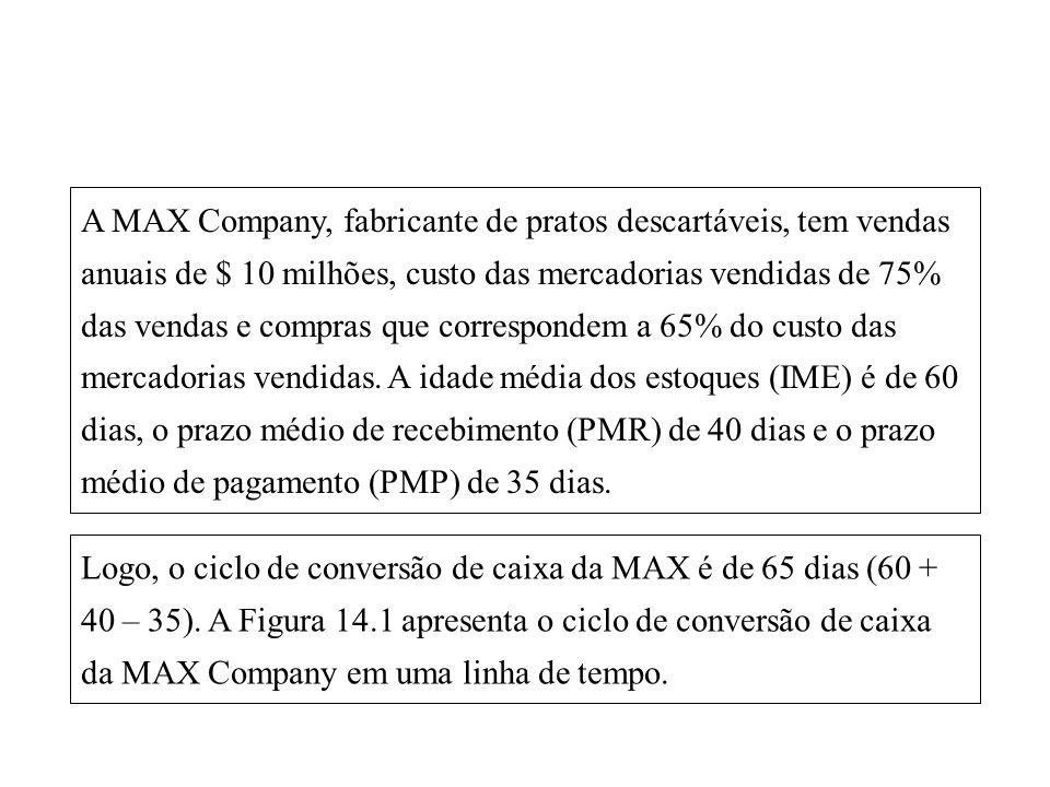 A MAX Company, fabricante de pratos descartáveis, tem vendas anuais de $ 10 milhões, custo das mercadorias vendidas de 75% das vendas e compras que correspondem a 65% do custo das mercadorias vendidas. A idade média dos estoques (IME) é de 60 dias, o prazo médio de recebimento (PMR) de 40 dias e o prazo médio de pagamento (PMP) de 35 dias.