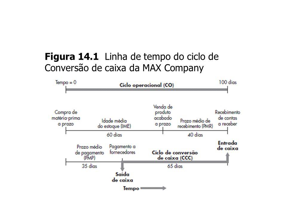 Figura 14.1 Linha de tempo do ciclo de
