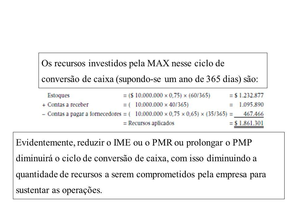 Os recursos investidos pela MAX nesse ciclo de conversão de caixa (supondo-se um ano de 365 dias) são: