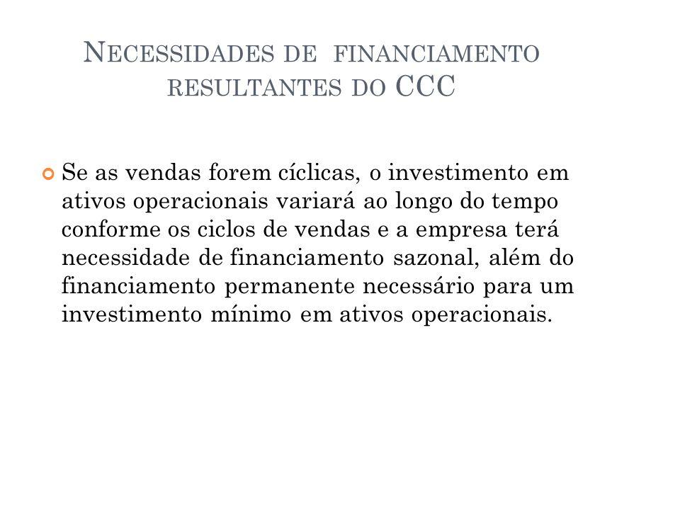 Necessidades de financiamento resultantes do CCC