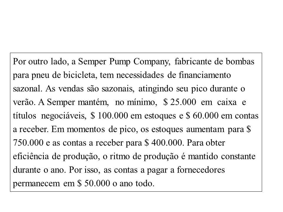 Por outro lado, a Semper Pump Company, fabricante de bombas para pneu de bicicleta, tem necessidades de financiamento sazonal.