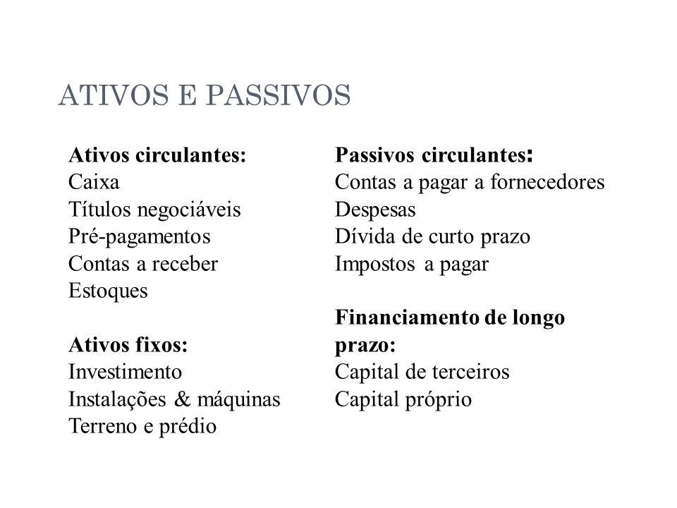 ATIVOS E PASSIVOS Ativos circulantes: Caixa Títulos negociáveis