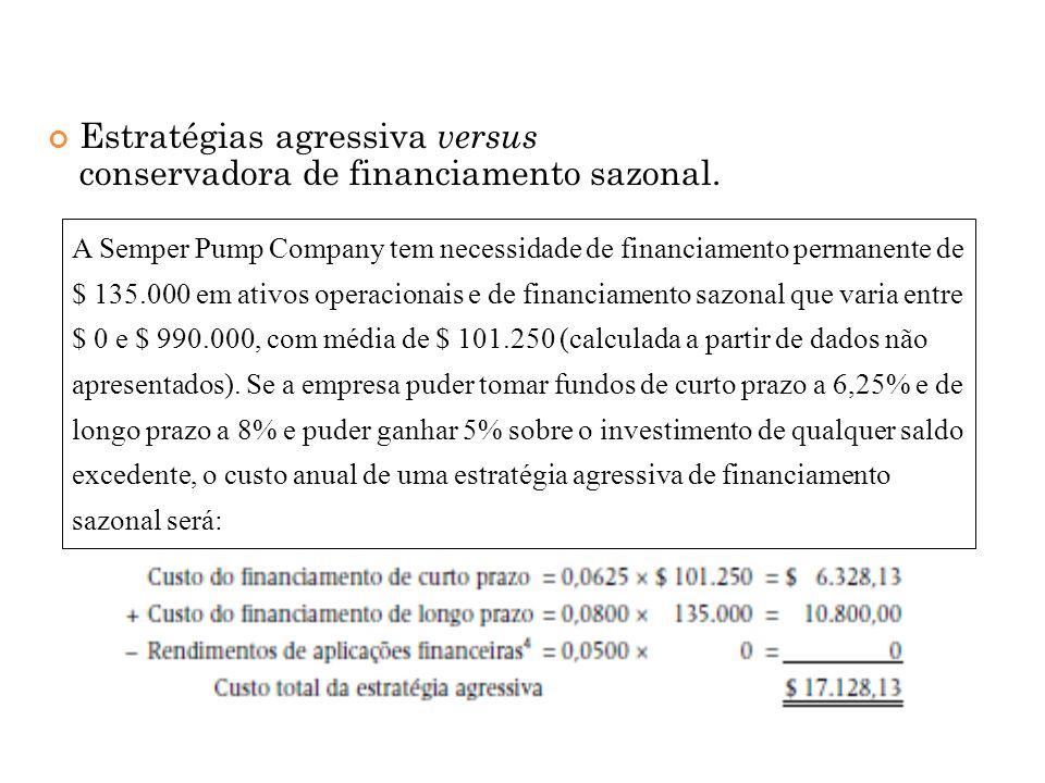 Estratégias agressiva versus conservadora de financiamento sazonal.