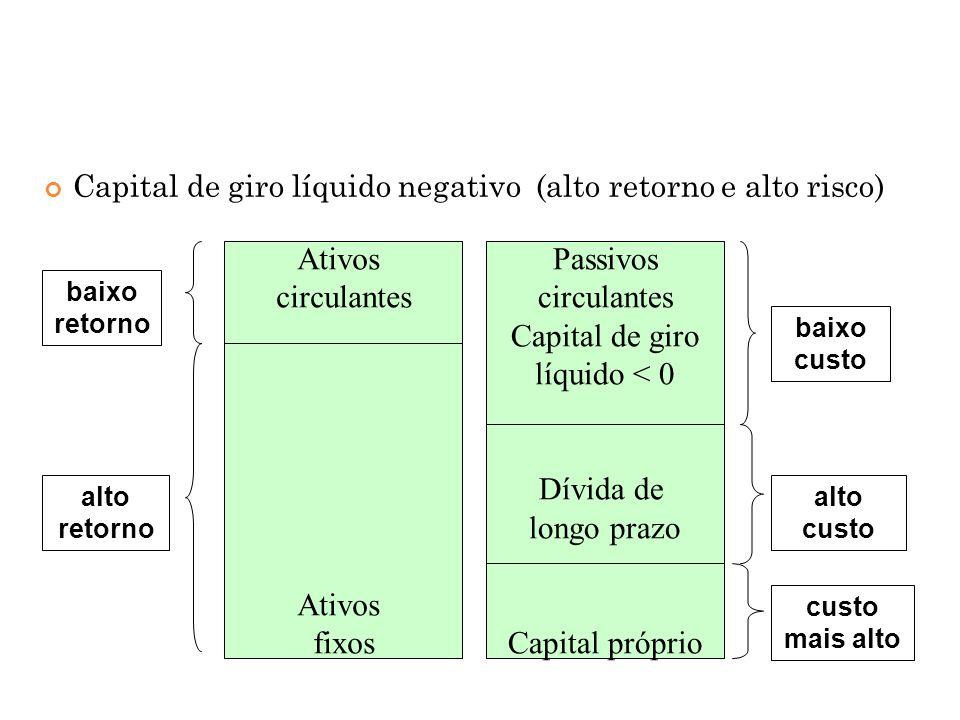 Ativos circulantes fixos Passivos Capital de giro líquido < 0