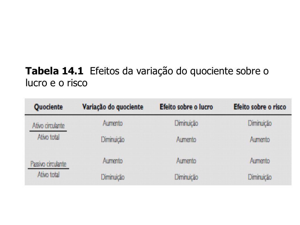 Tabela 14.1 Efeitos da variação do quociente sobre o lucro e o risco