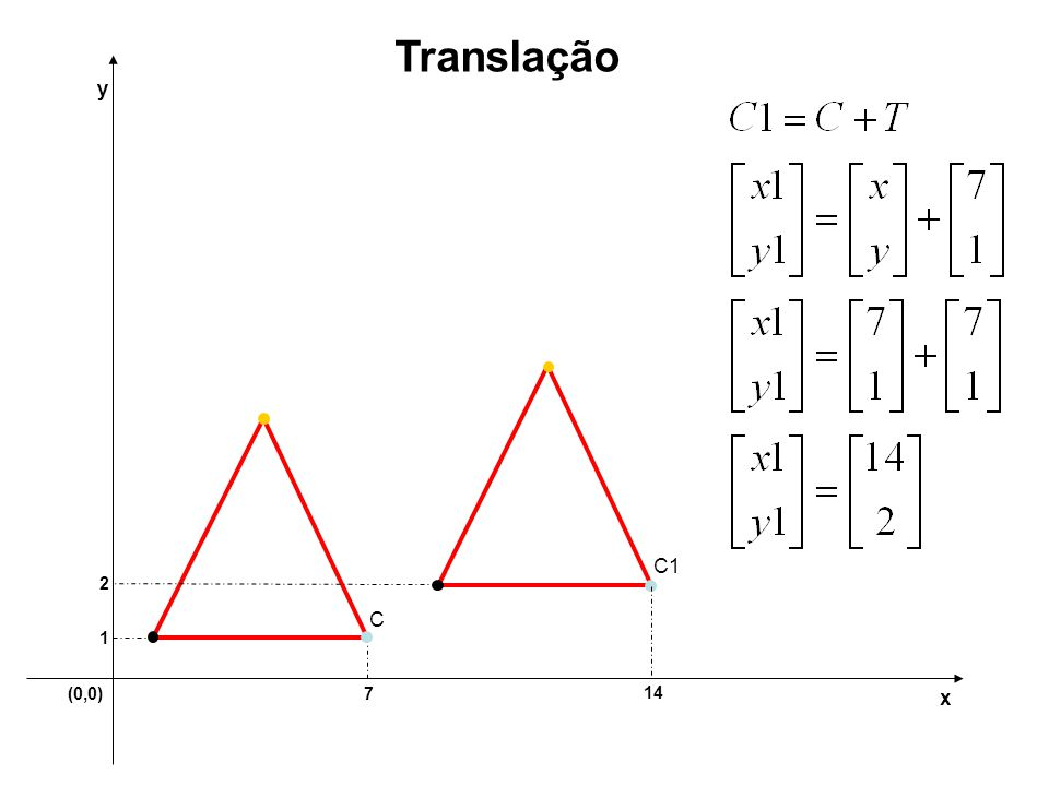 Translação y C1 2 C 1 (0,0) 7 14 x