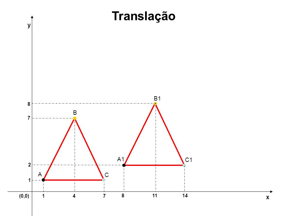 Translação y B1 8 B 7 A1 C1 2 A C 1 (0,0) 1 4 7 8 11 14 x