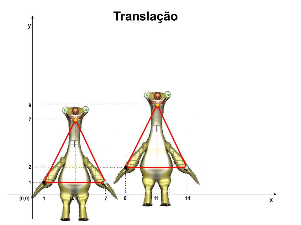 Translação y 8 7 2 1 (0,0) 1 (4,0) 7 8 11 14 x