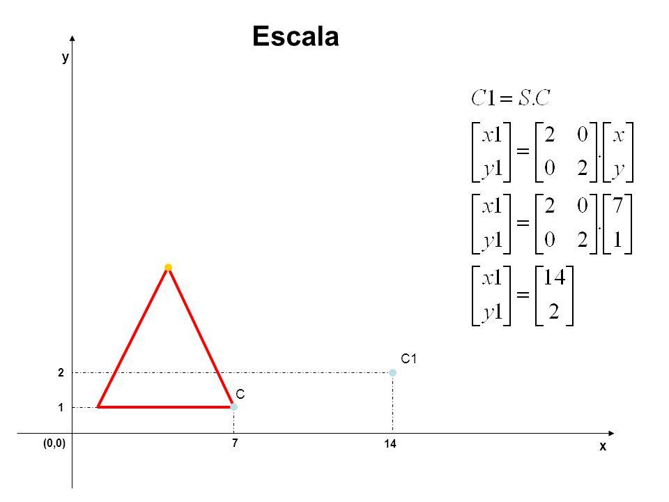 Escala y C1 2 C 1 (0,0) 7 14 x