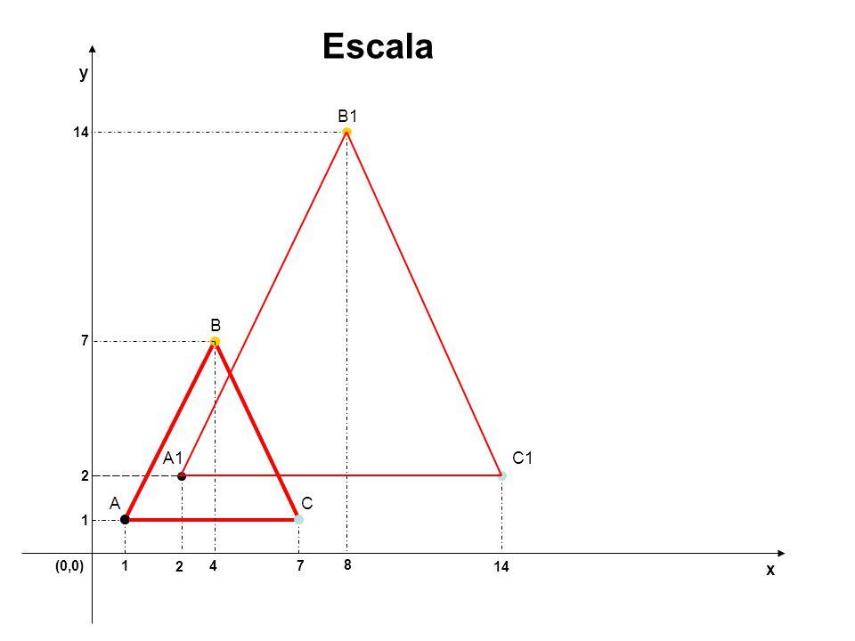 Escala y B1 14 B 7 A1 C1 2 A C 1 (0,0) 1 2 4 7 8 14 x