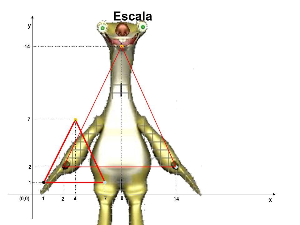Escala y 14 7 2 1 (0,0) 1 2 4 7 8 14 x