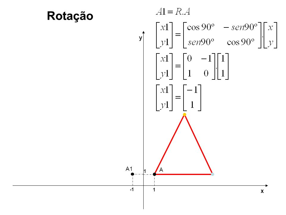 Rotação y A1 1 A -1 1 x