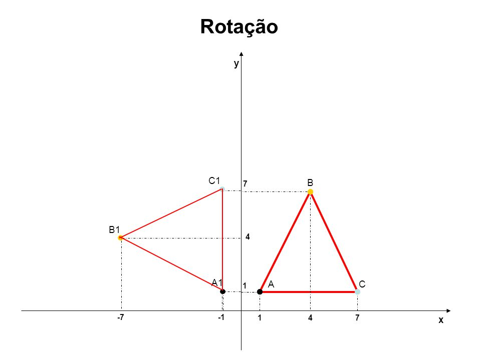 Rotação y C1 7 B B1 4 A1 1 A C -7 -1 1 4 7 x