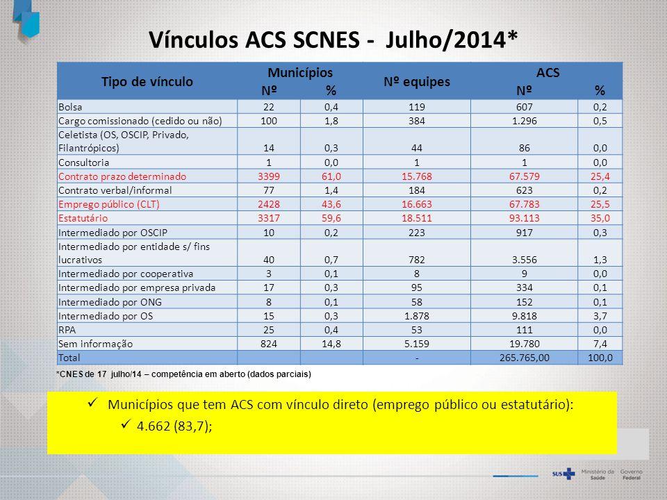 Vínculos ACS SCNES - Julho/2014*