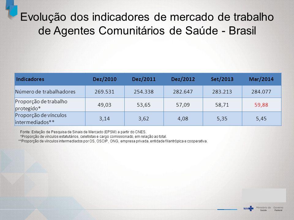 Evolução dos indicadores de mercado de trabalho de Agentes Comunitários de Saúde - Brasil