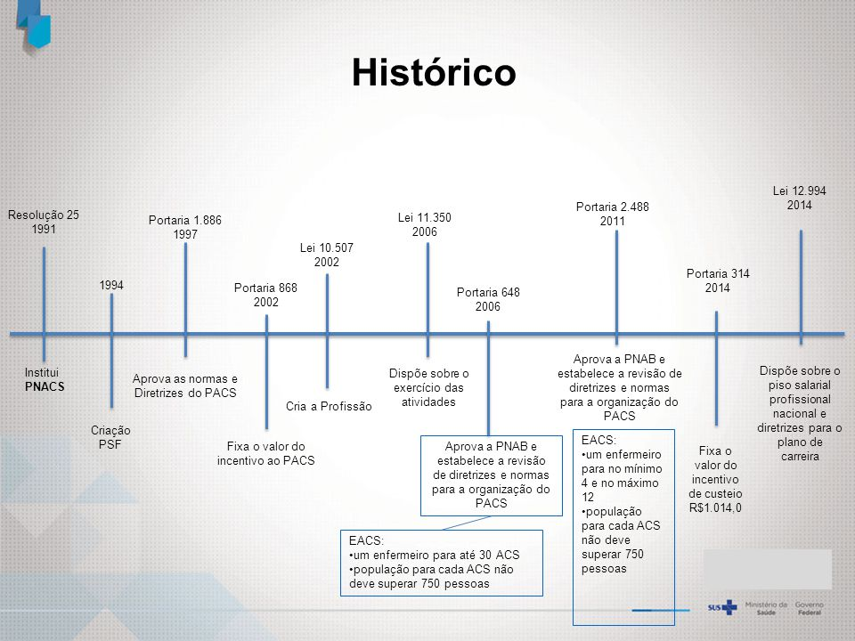 Histórico Lei 12.994 2014 Portaria 2.488 2011 Resolução 25 1991