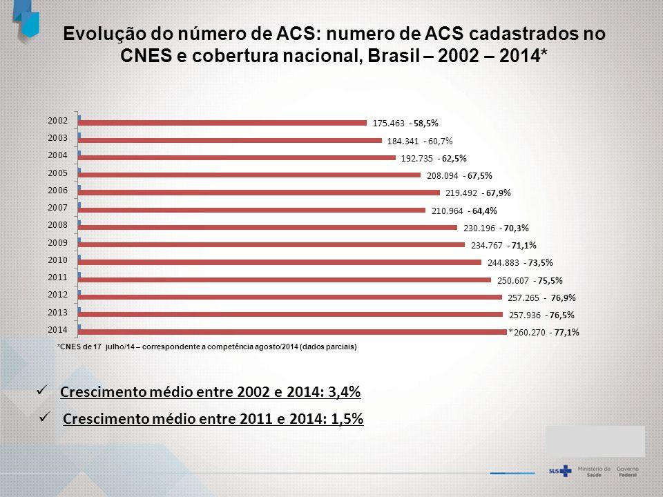 Evolução do número de ACS: numero de ACS cadastrados no CNES e cobertura nacional, Brasil – 2002 – 2014*