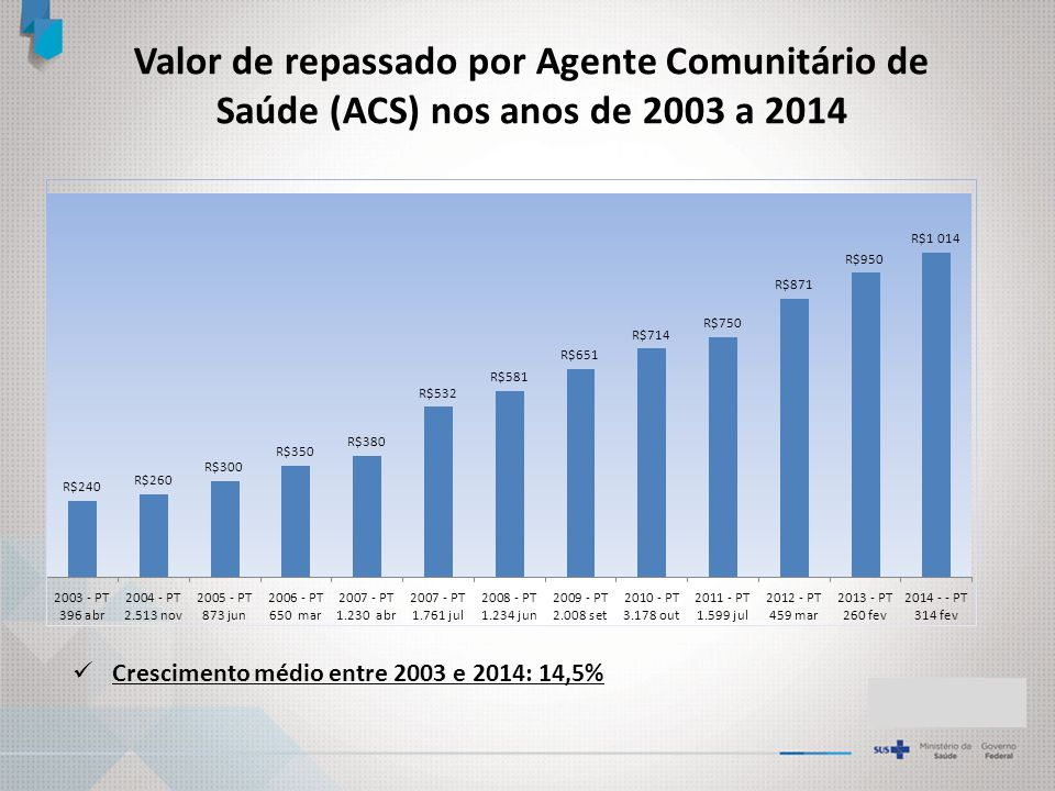 Valor de repassado por Agente Comunitário de Saúde (ACS) nos anos de 2003 a 2014
